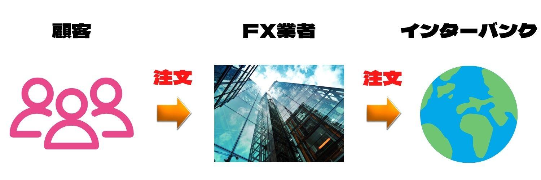 国内FXに多いDD方式とは?
